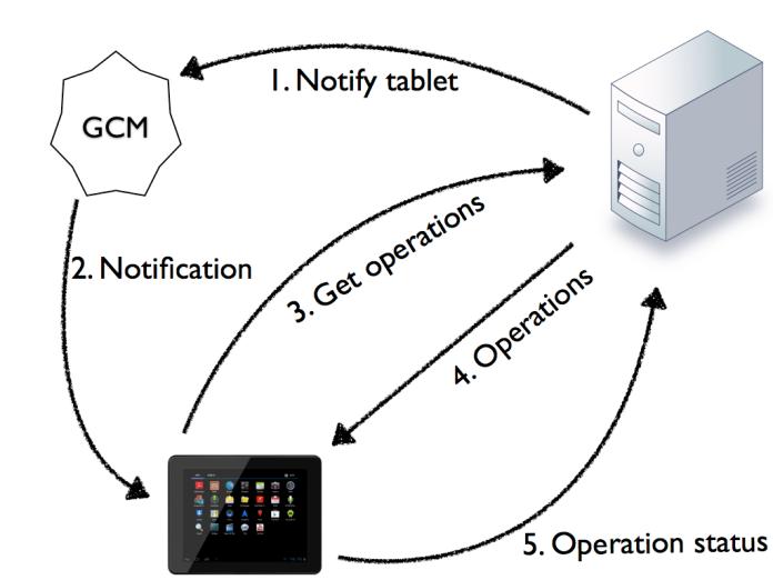 mdm-server-architecture