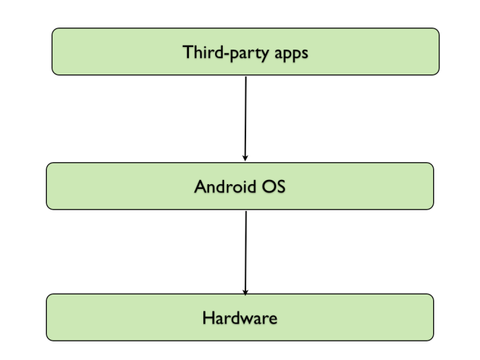 normal-app-tablet-architecture